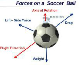 Physics in sports (soccer)